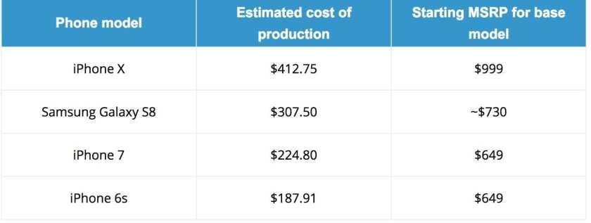 Quanto costa iPhone x