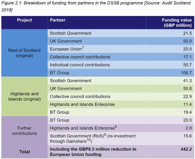 audit scotland dssb funding breakdown