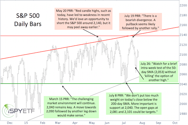 S&P 500 Daily Bars, by Simon Maierhofer, July 30, 2015