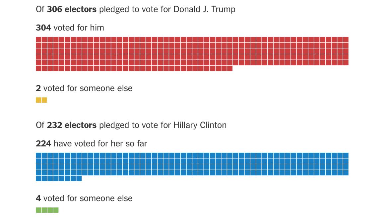 2016 Electoral College results