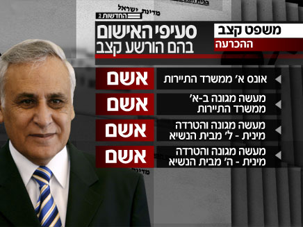 Moshe Katsav, former Israeli president, in jail for sex offences
