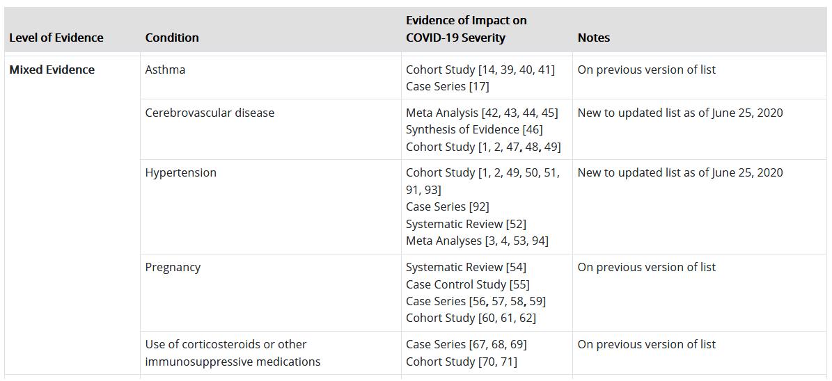 Mixed Evidence risk factors for coronavirus