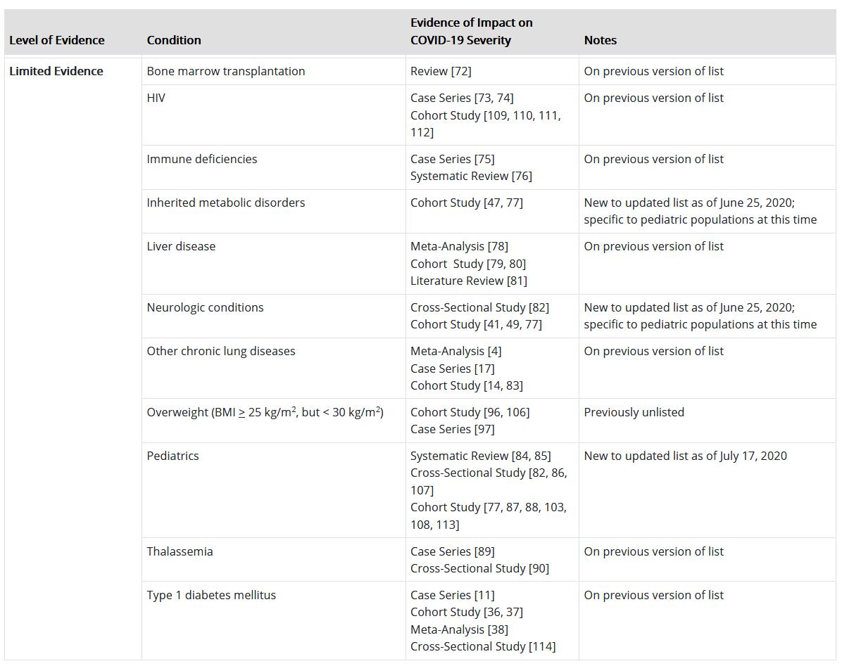 Risk factors for coronavirus having limited empirical support
