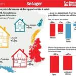 Marché de l'immobilier en montagne 2021