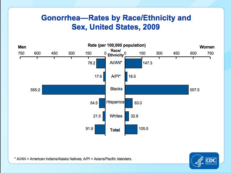 Gonorrhea Chart