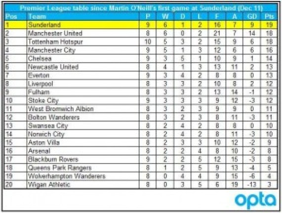 Sunderland-table