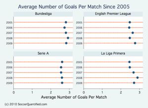 goals per match big four