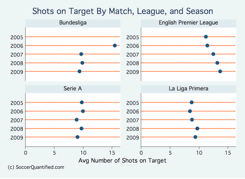 shots on target since 2005