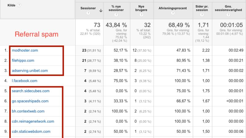 Referral spam i Google Analytics er skadeligt