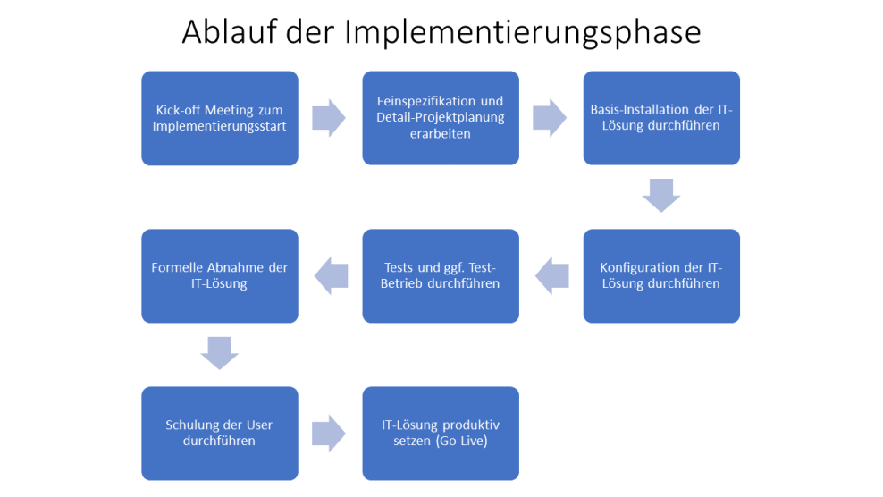 Ablauf einer Implementierungsphase