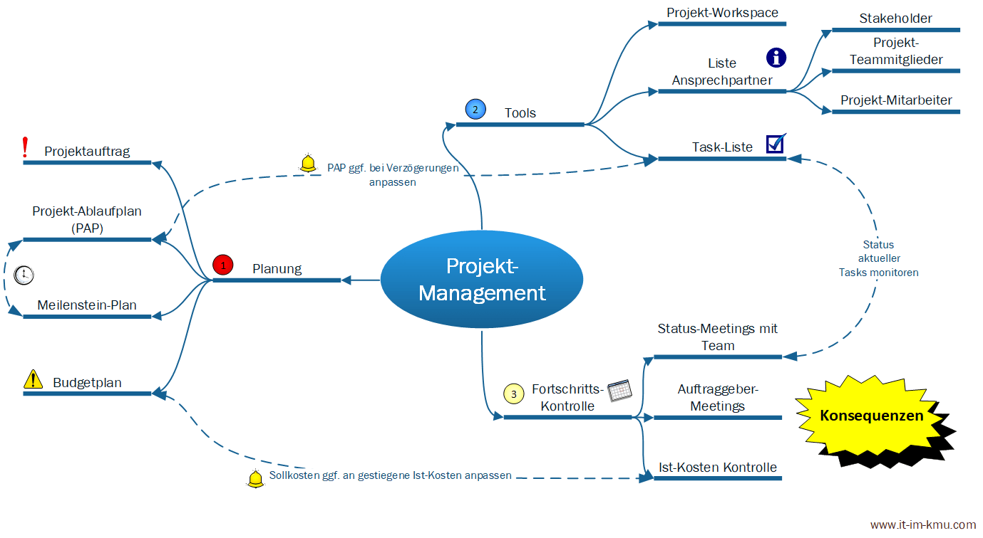 Übersicht Projekt-Management: Tools, Fortschritts-Kontrolle, Planung