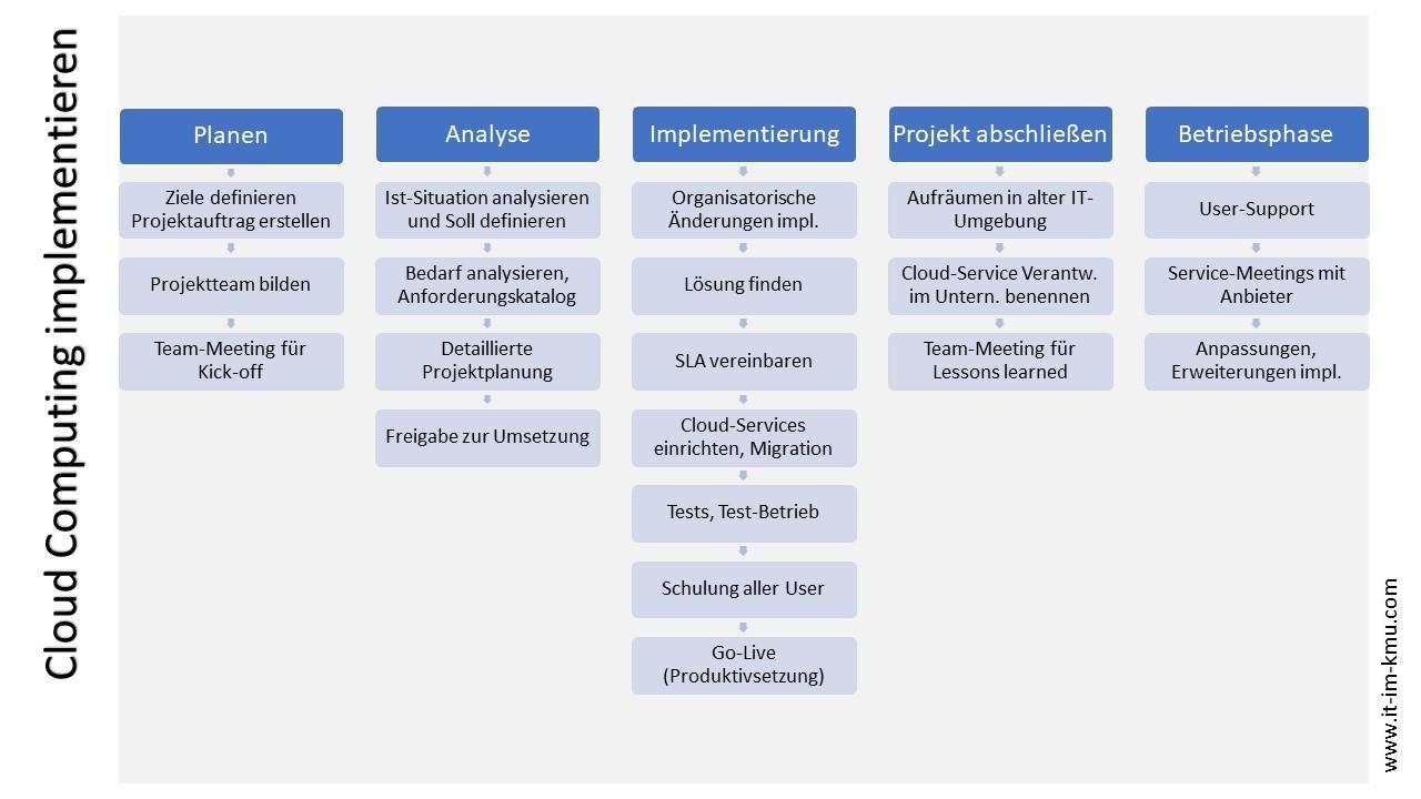 Cloud Computing implementieren: Planen, Analyse, Implementierung, Projekt abschließen, Betriebsphase