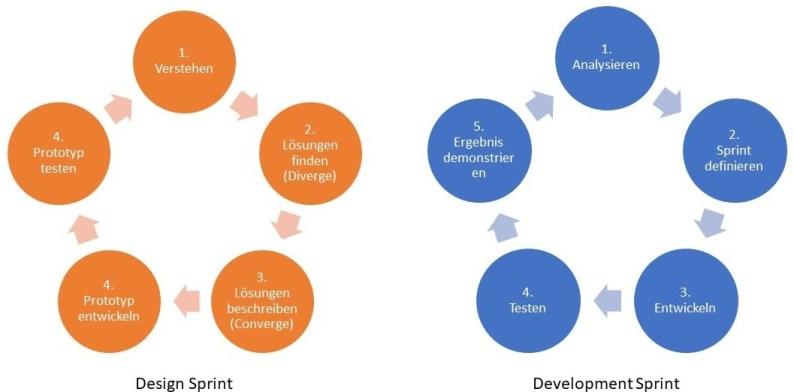 Design Sprint, Development Sprint