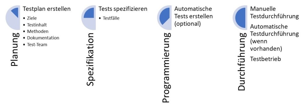 Planung, Spezfikation, Programmierung, Durchführung