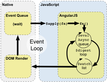AngularJS' Internals In Depth, Part 2