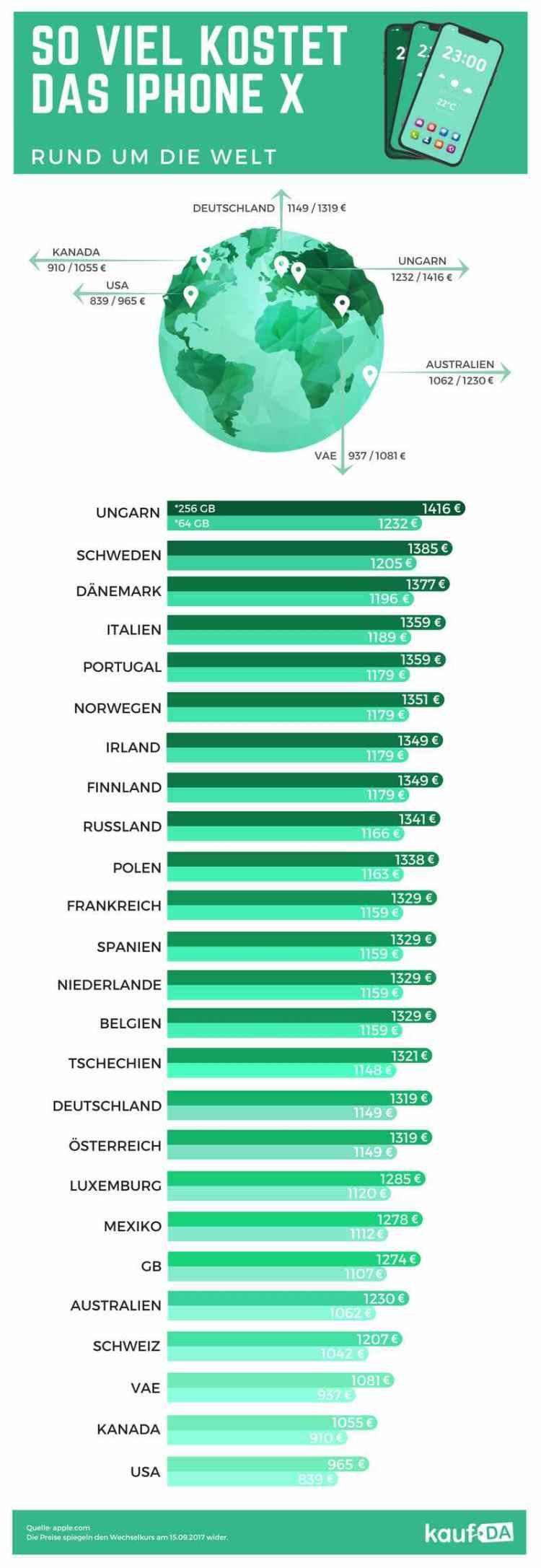 iPhone X Infografik Preise weltweit