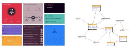 CAST Software - Dashboard-Ansicht für Entwickler