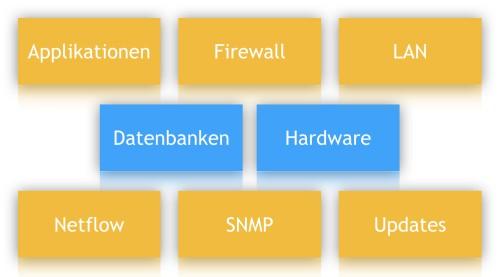 Liste wichtige Netzwerk-Monitoring-Dienste
