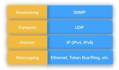 SNMP-Schichten