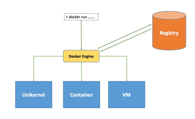 Why Docker != Containers and Docker OSS != Docker Inc.