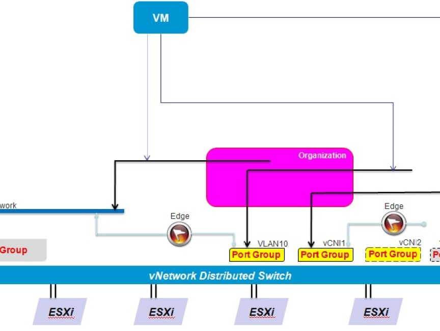 vCloud Director Networking for Dummies | IT 2 0