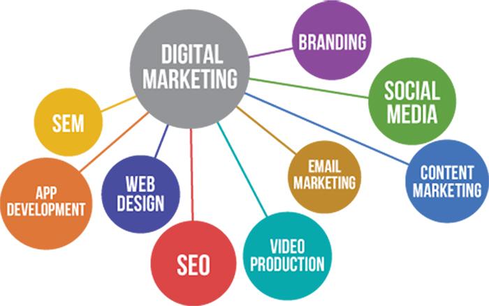 Digital Marketing Birmingham
