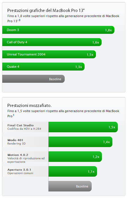 MacBookPro 13.04.10prestazioni 002 MacBookPro: I nuovi processori Intel Core i5 e i7 incrementano le prestazioni fino al 50%