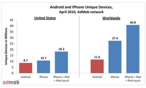 AdMob androd vs iPhoneOS April20101 AdMob: Android continua a crescere, ma iPhone OS perora può dormire sonni tranquilli