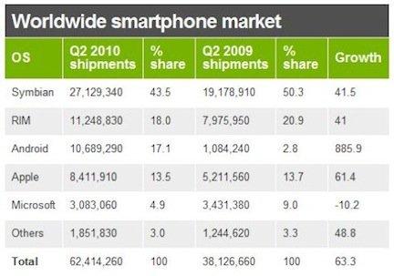 market shares martphone Q22010 Eric Schmidt: Android vende 200 mila dispositivi al giorno. A livello mondiale Nokia detiene ancora il primato, Apple è solo al quarto posto