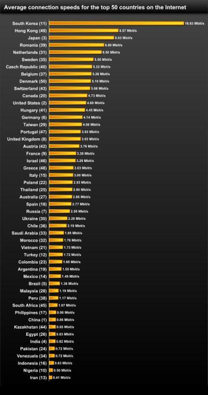 media band alarga 001 Akamai: In Italia la velocità media di Internet è di 3 Mbps, in Corea del Sud è 16,6 Mbps