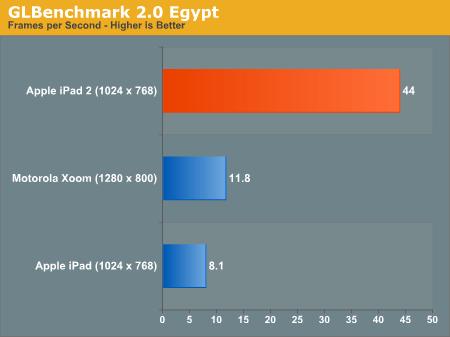 213658 35897 iPad 2: vediamo la velocità del nuovo processore grafico