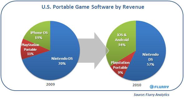 flurry iOS e Android guadagnano terreno nel mercato del gaming mobile