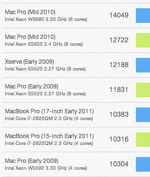 Screen shot 2011 05 03 at 10.20.47 PM Arrivano i primi benchmarks dei nuovi iMac