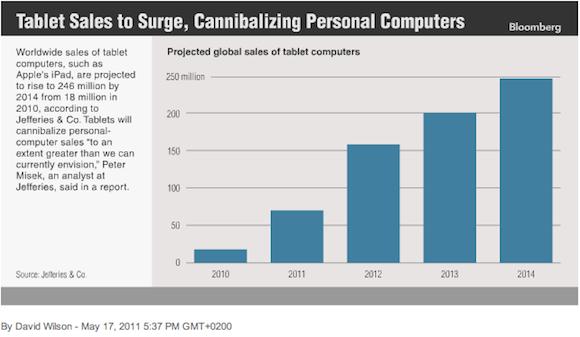 bloomberg1 Il Dominio dei Tablets. Previsti 246 milioni nel 2014