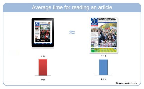 miratech3 Giornale o iPad? Sulla concentrazione vincerebbe il giornale