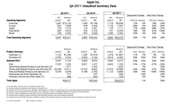 Risultati finanziari Apple Q4 580x350 Risultati di vendite del quarto trimestre Apple con 28,27 miliardi di dollari di fatturato
