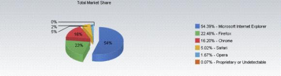 screen shot 2011 10 01 at 12 06 00 pm 580x157 Safari conquista il 5% delle quote di mercato dei browser