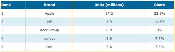 classifica Vendite Dell in calo, la causa è liPad