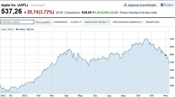 AppleBorsa E colpa delliPad Mini se le azioni Apple sono in continua discesa?