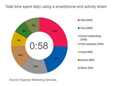 Indagine sull utilizzo dello smartphone Come utilizzano lo smartphone gli utenti Android e iOS? Scopriamolo in questa indagine!