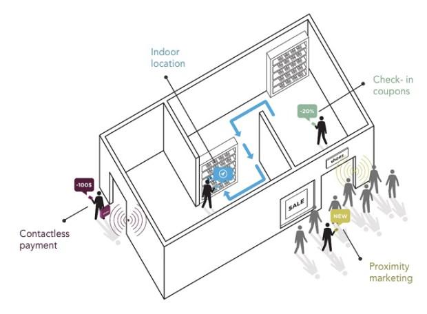 ibeacons indoor 620x456 Con iBeacon Apple risponde alle funzionalità dellNFC con il Bluetooth Smart