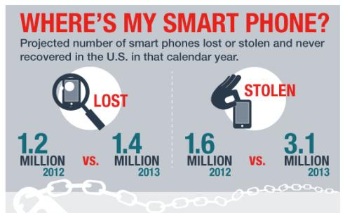 Schermata 2014 04 20 alle 21.20.38 In america i furti di smartphone sono raddoppiati in un anno
