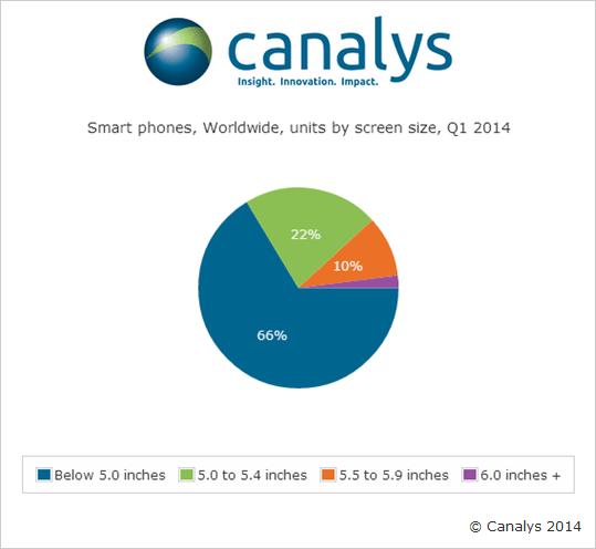 canalys Gli utenti preferiscono gli smartphone da almeno 5 pollici