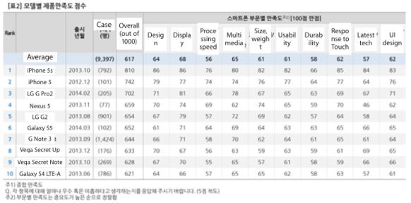 iphone5sreport 620x306 In Sud Corea gli utenti preferiscono liPhone 5s in termini di soddisfazione e gradimento