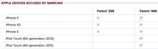 processoapple1 620x192 Apple: un risarcimento di 120 milioni di dollari da Samsung