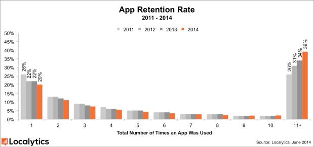 appleapp 620x292 Gli utenti Apple utilizzano solo il 39% delle Applicazioni scaricate