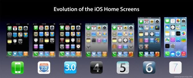 iosevolution 620x251 iOS il sistema operativo sviluppato da Apple in tutta la sua evoluzione