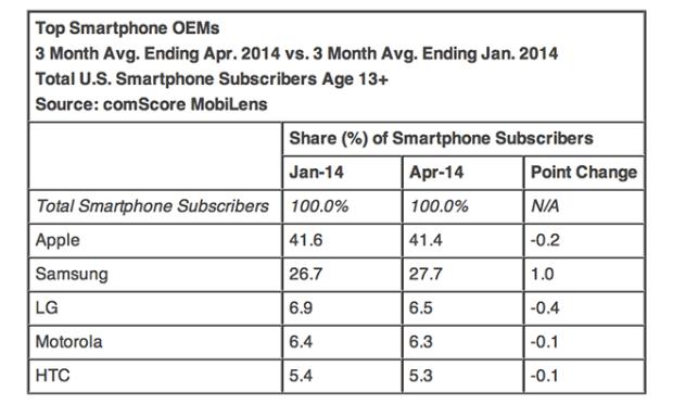 iphonevendite1 620x372 liPhone rimane lo smartphone più acquistato dagli utenti negli USA