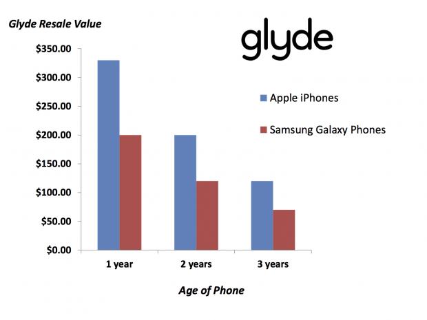 Resale Value Apple vs Samsung 620x465 LiPhone conserva il proprio valore nel tempo rispetto ad altri smartphone