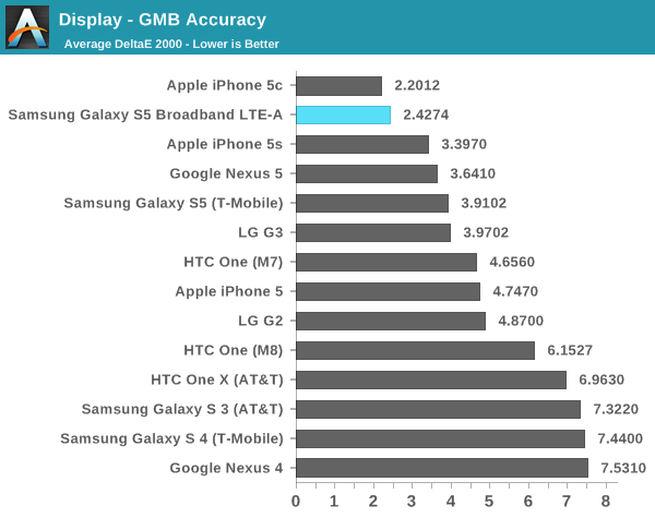 classificaAnandTech AnandTech: nei test iPhone 5 e iPhone 5s ottengono ottimi risultati, liPhone 5c conquista 4 test su 5